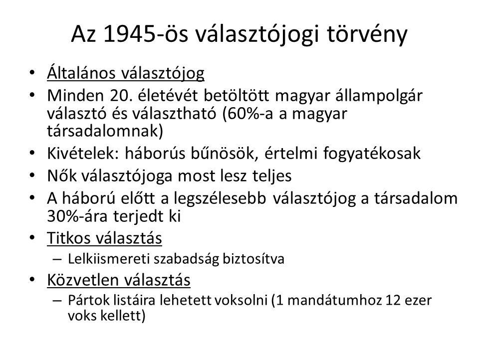 Az 1945-ös választójogi törvény
