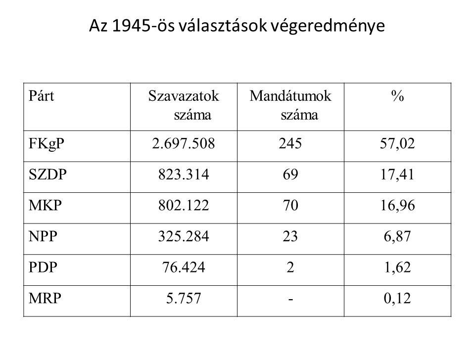 Az 1945-ös választások végeredménye