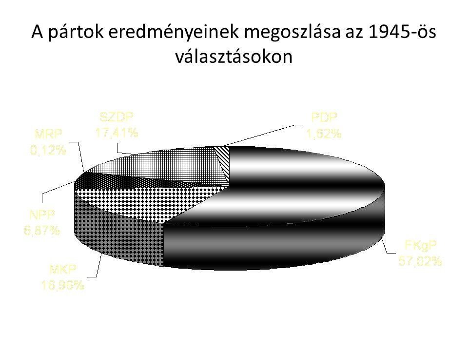 A pártok eredményeinek megoszlása az 1945-ös választásokon