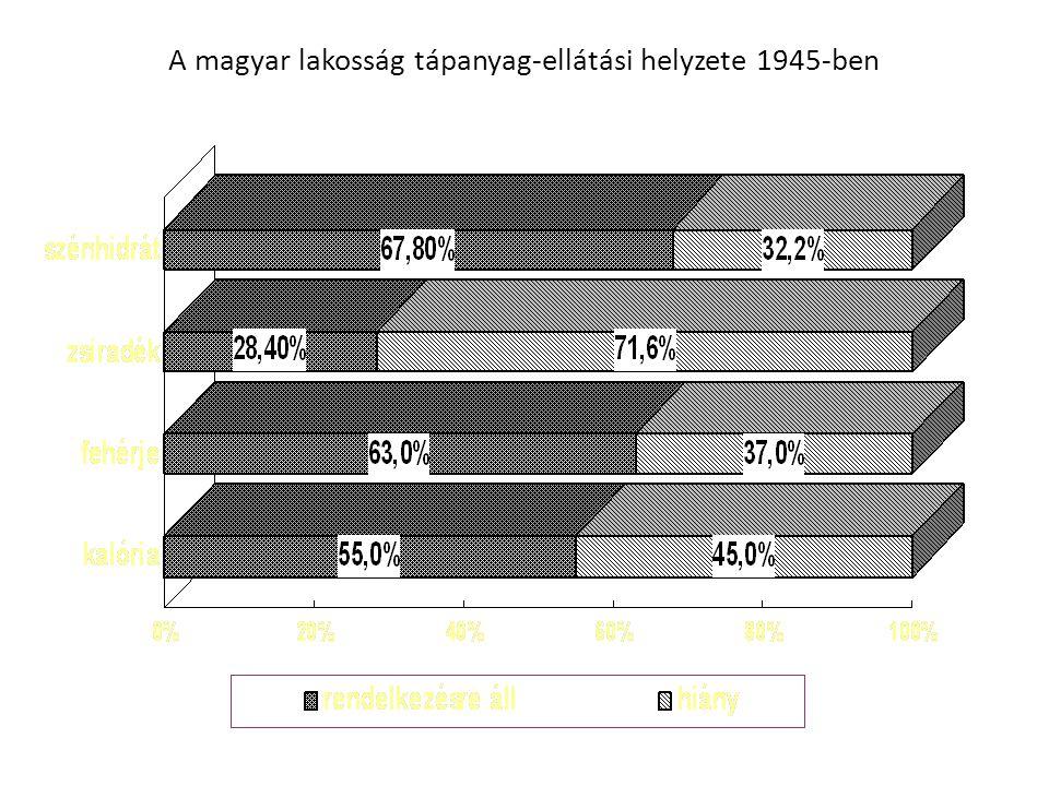 A magyar lakosság tápanyag-ellátási helyzete 1945-ben