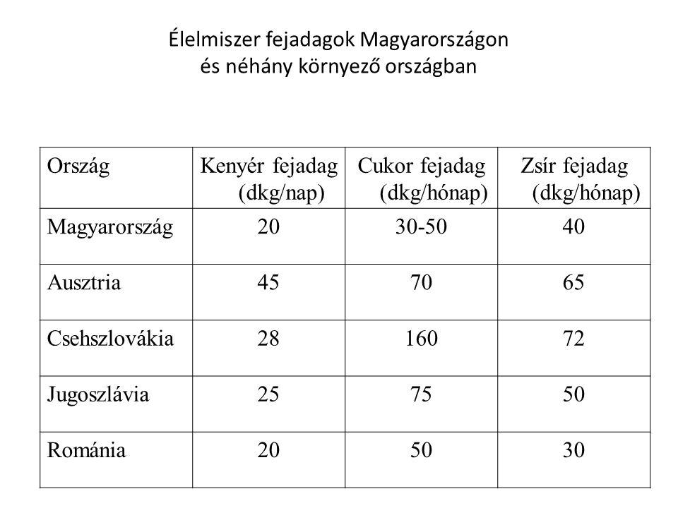 Élelmiszer fejadagok Magyarországon és néhány környező országban