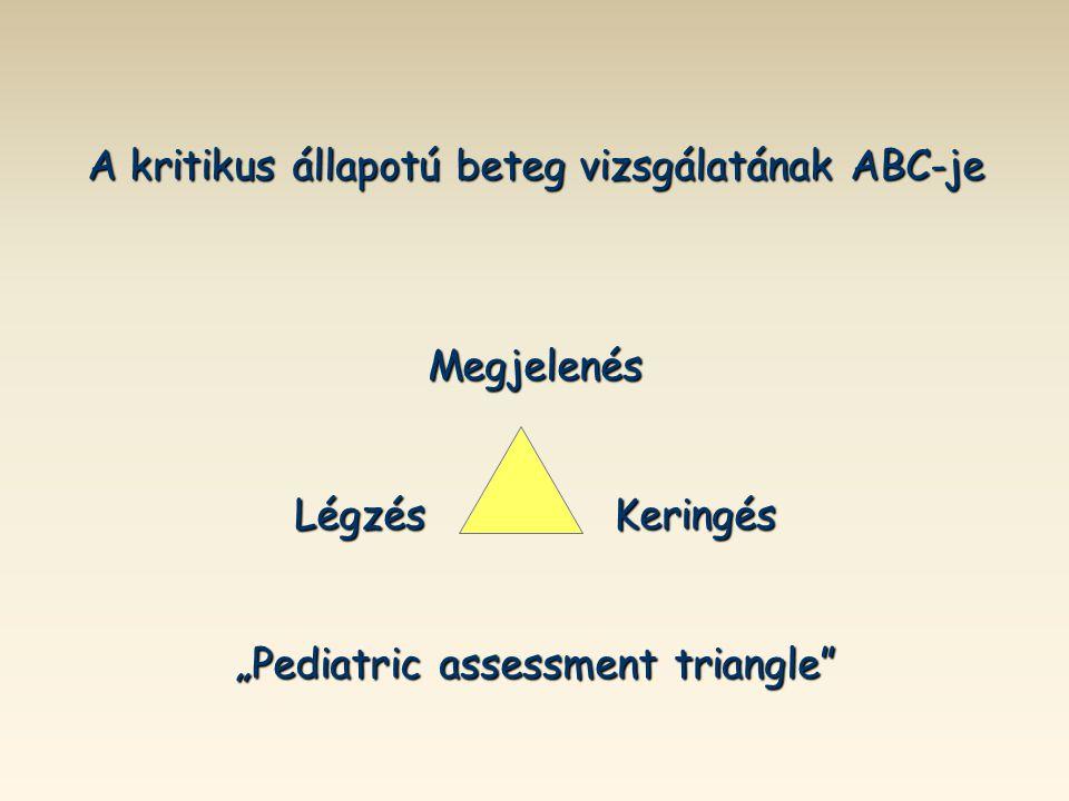 """A kritikus állapotú beteg vizsgálatának ABC-je Megjelenés Légzés Keringés """"Pediatric assessment triangle"""