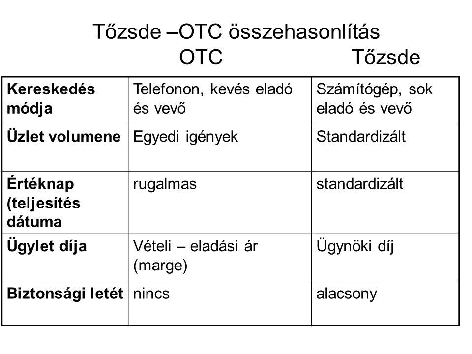 Tőzsde –OTC összehasonlítás OTC Tőzsde