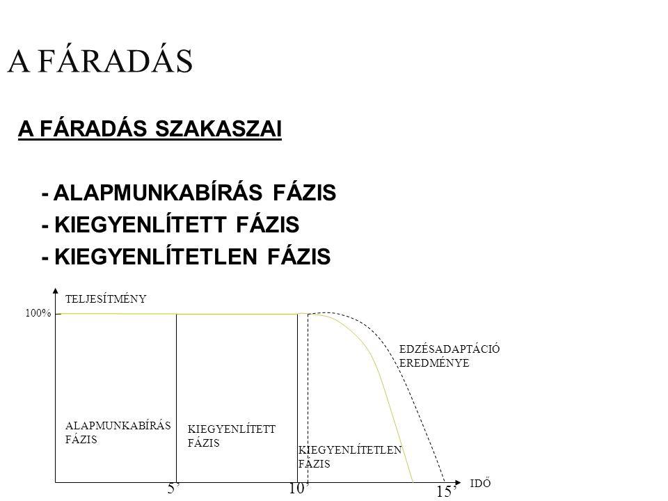 A FÁRADÁS A FÁRADÁS SZAKASZAI - ALAPMUNKABÍRÁS FÁZIS