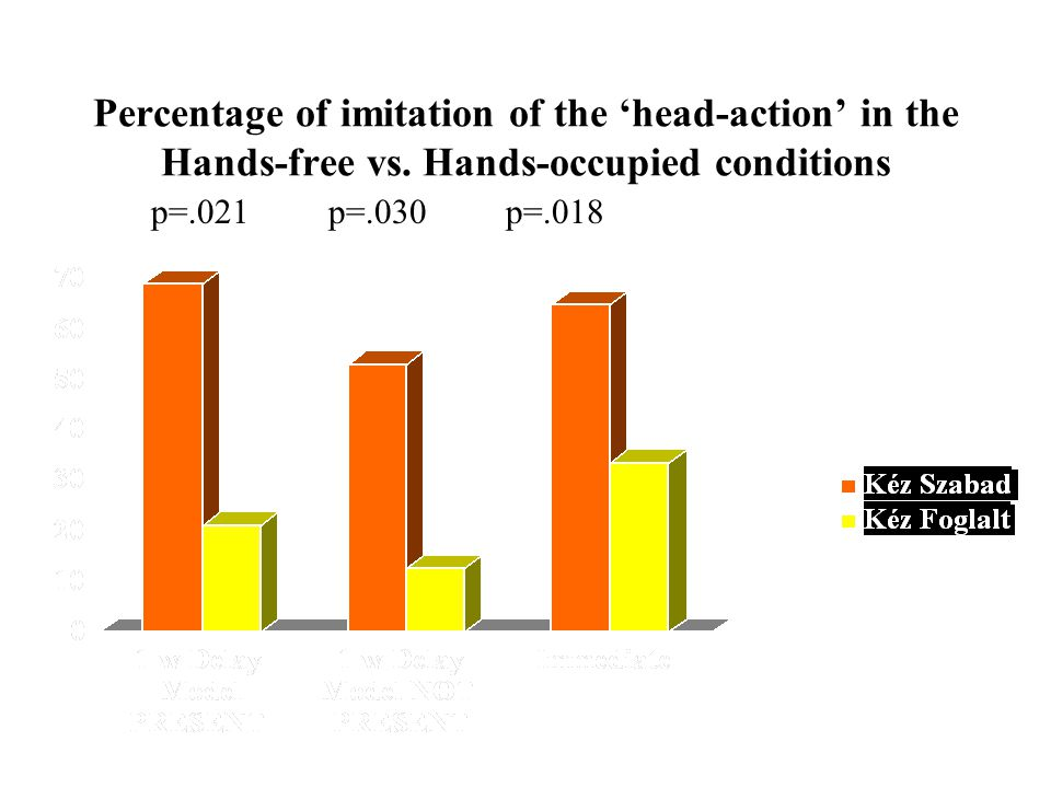 Percentage of imitation of the 'head-action' in the Hands-free vs