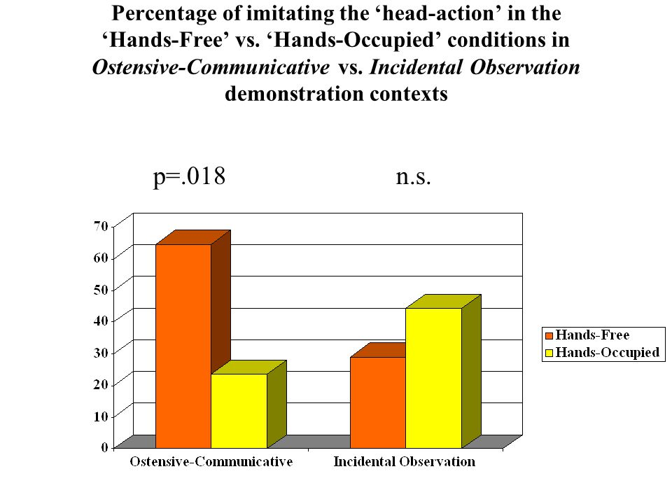 Percentage of imitating the 'head-action' in the 'Hands-Free' vs