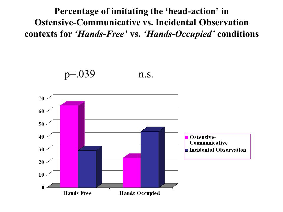 Percentage of imitating the 'head-action' in Ostensive-Communicative vs. Incidental Observation contexts for 'Hands-Free' vs. 'Hands-Occupied' conditions