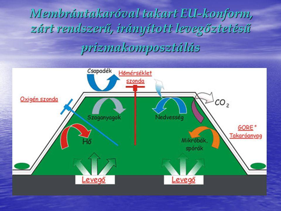 Membrántakaróval takart EU-konform, zárt rendszerű, irányított levegőztetésű prizmakomposztálás