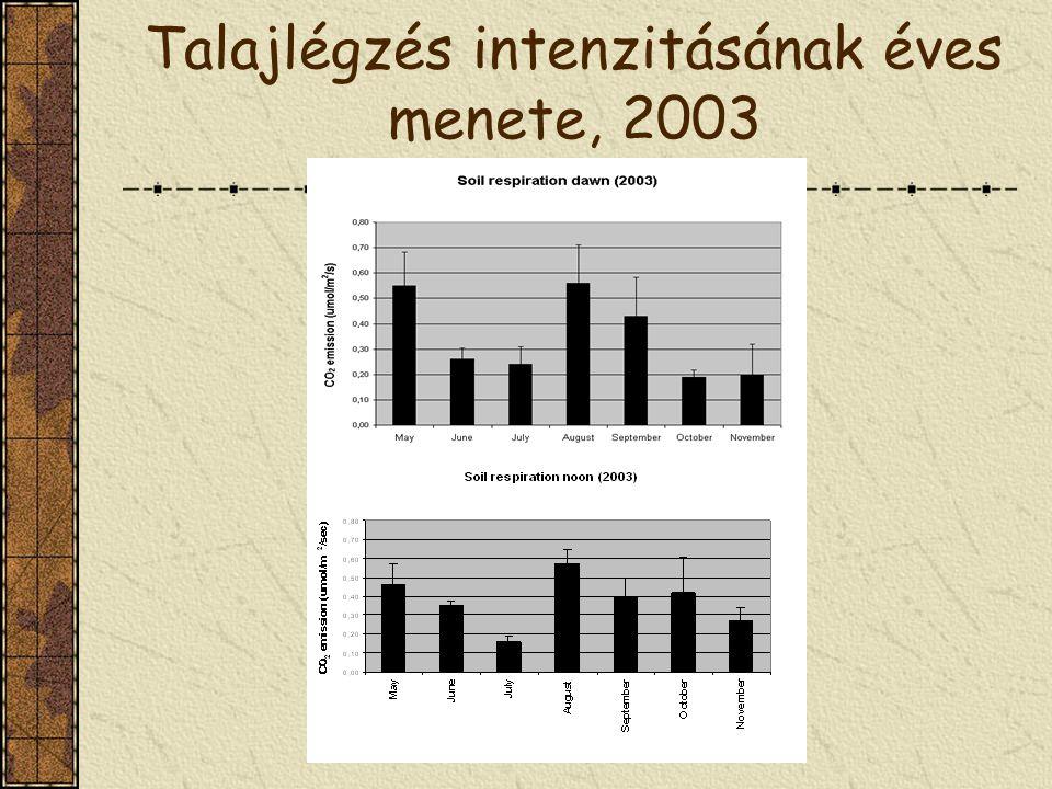 Talajlégzés intenzitásának éves menete, 2003