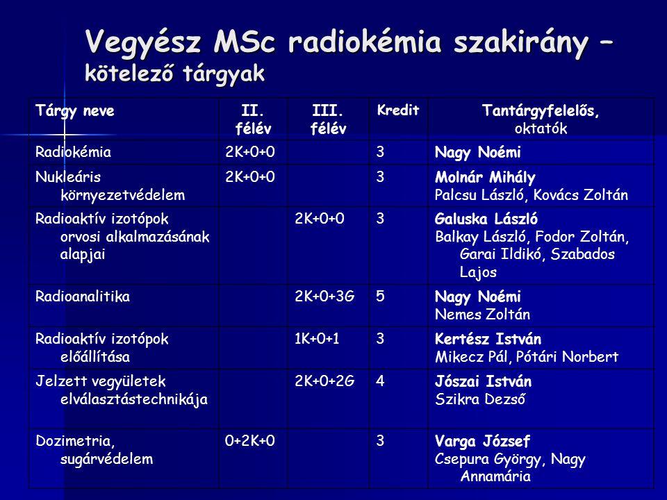 Vegyész MSc radiokémia szakirány – kötelező tárgyak