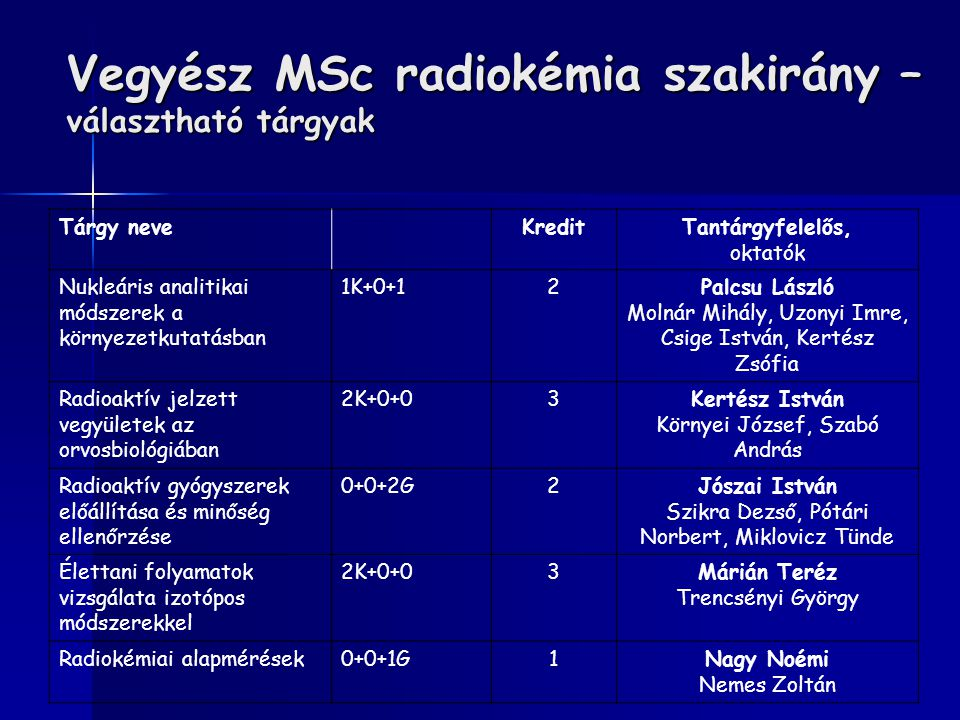 Vegyész MSc radiokémia szakirány – választható tárgyak