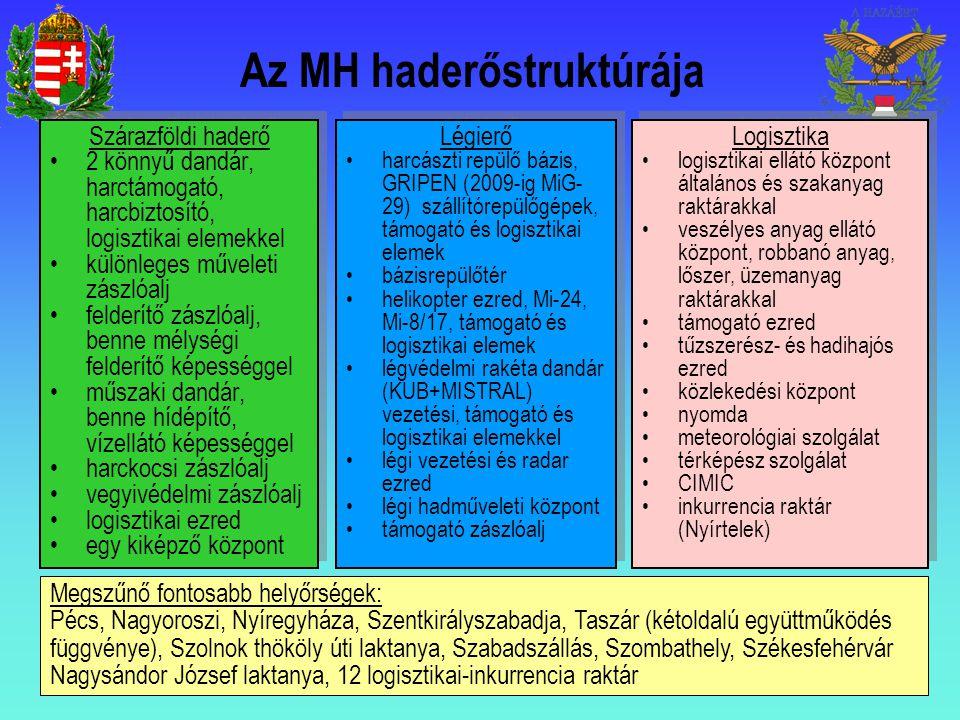 Az MH haderőstruktúrája