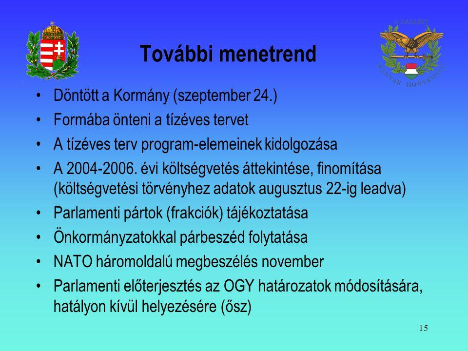 További menetrend Döntött a Kormány (szeptember 24.)