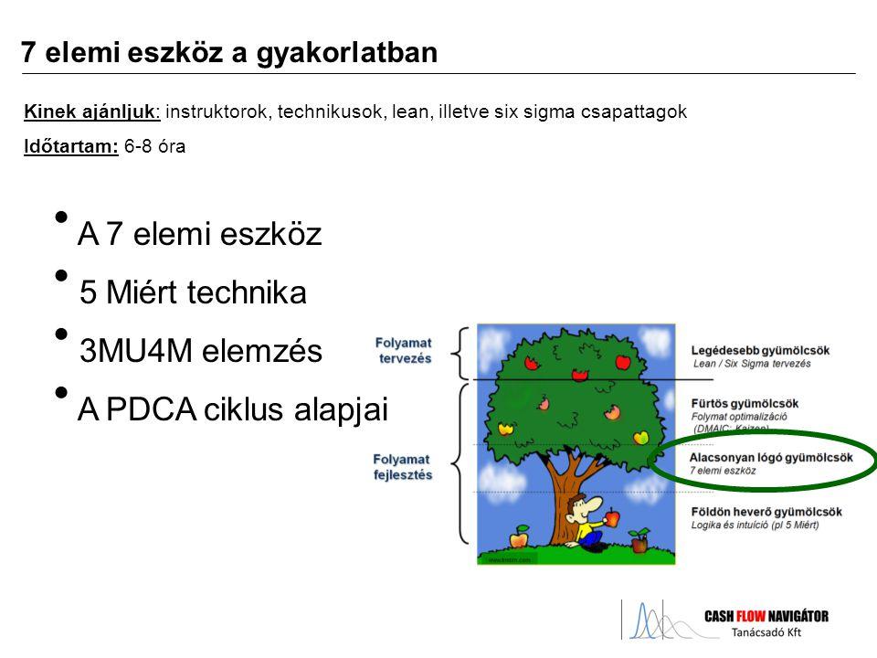 A 7 elemi eszköz 5 Miért technika 3MU4M elemzés A PDCA ciklus alapjai