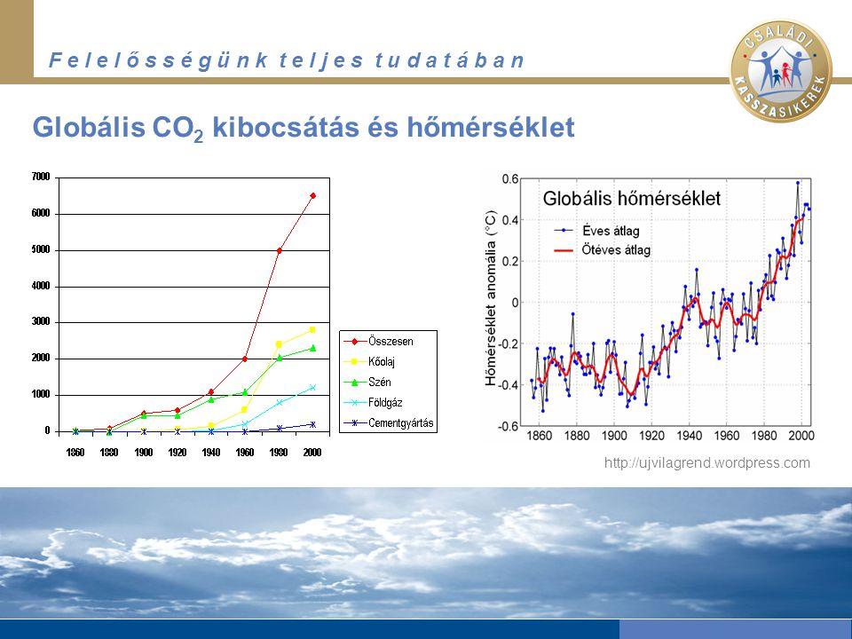 Globális CO2 kibocsátás és hőmérséklet
