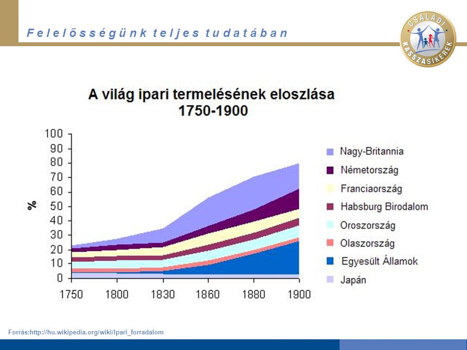 Forrás:http://hu.wikipedia.org/wiki/Ipari_forradalom