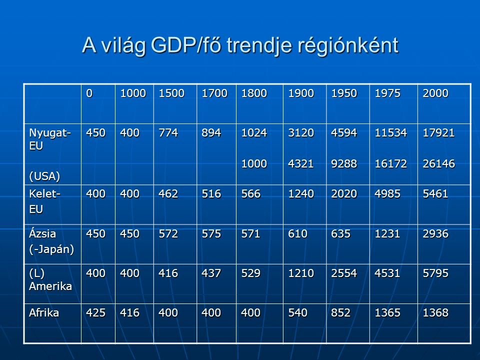 A világ GDP/fő trendje régiónként