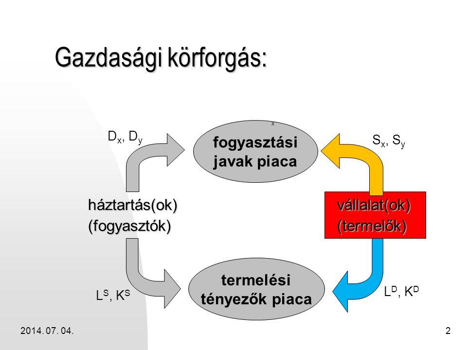 Gazdasági körforgás: fogyasztási javak piaca háztartás(ok)