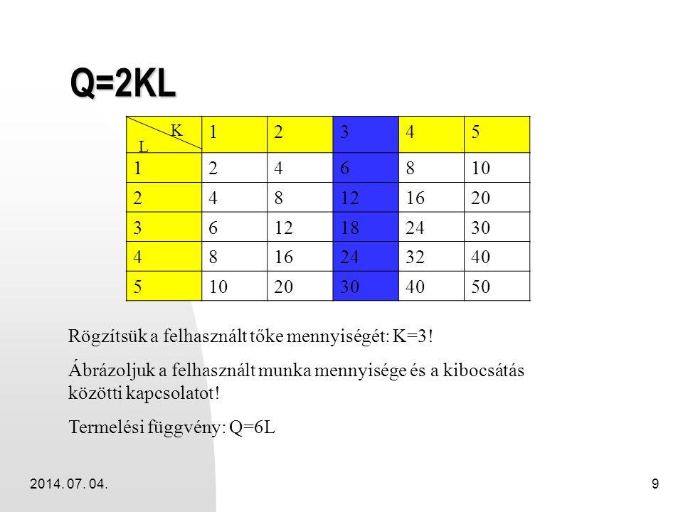 Q=2KL 1. 2. 3. 4. 5. 6. 8. 10. 12. 16. 20. 18. 24. 30. 32. 40. 50. K. L. Rögzítsük a felhasznált tőke mennyiségét: K=3!