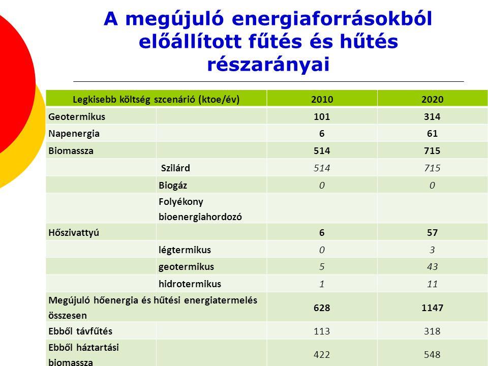 A megújuló energiaforrásokból előállított fűtés és hűtés részarányai