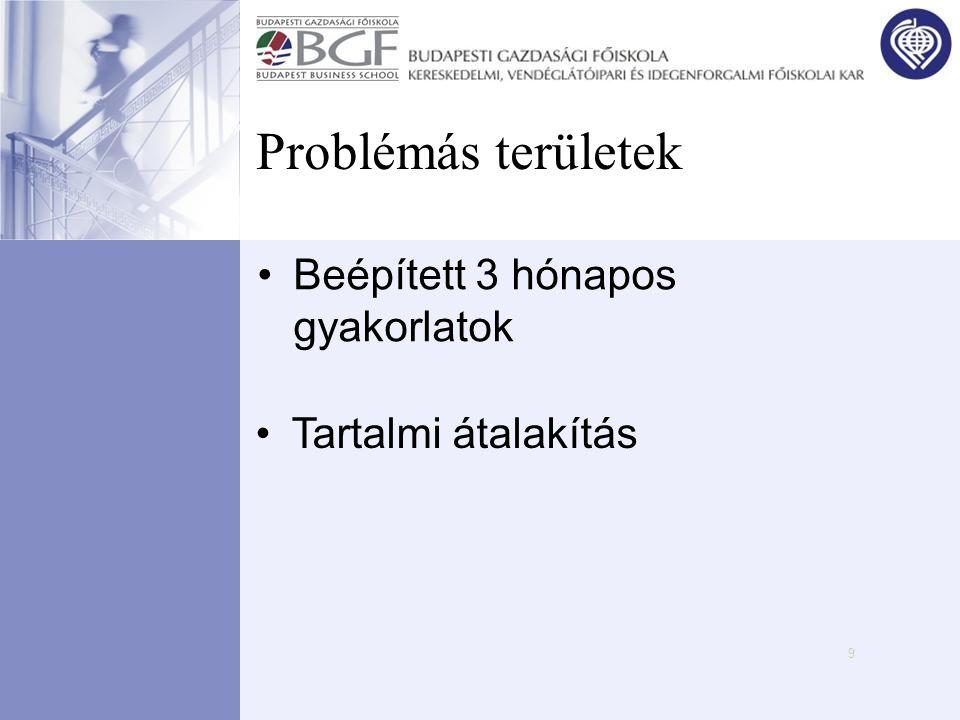 Problémás területek Beépített 3 hónapos gyakorlatok
