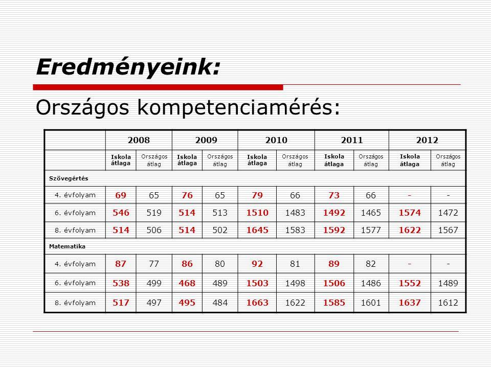 Eredményeink: Országos kompetenciamérés: 2008 2009 2010 2011 2012 69