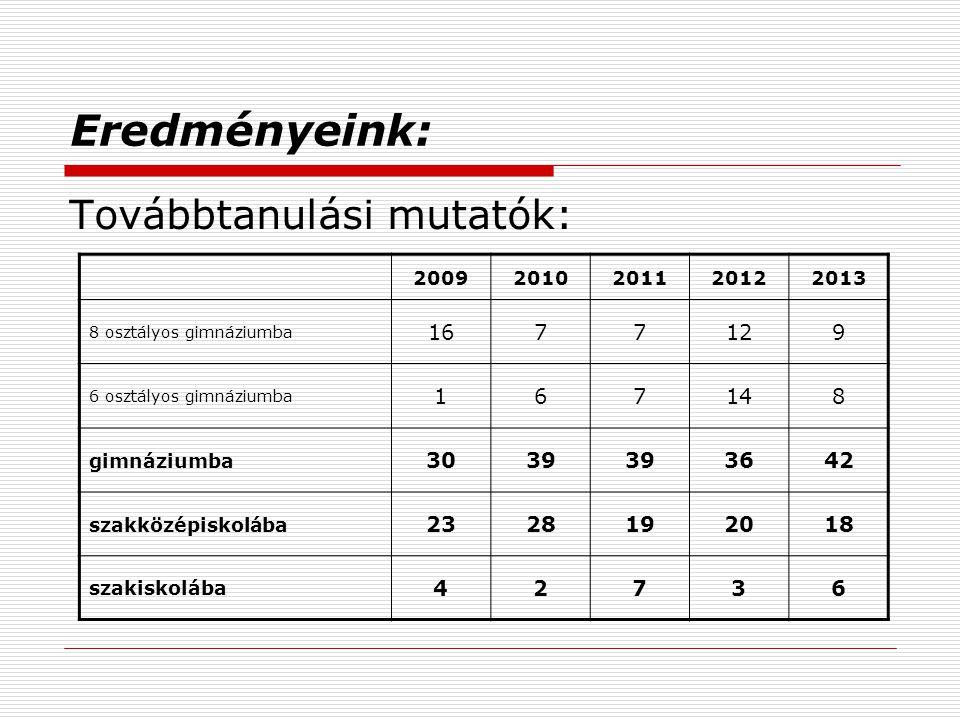 Eredményeink: Továbbtanulási mutatók: 16 7 12 9 1 6 14 8 30 39 36 42