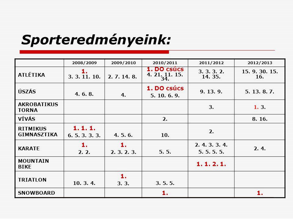 Sporteredményeink: 1. DO csúcs 1. 1. 1. 1. 1. 1. 2. 1. ATLÉTIKA