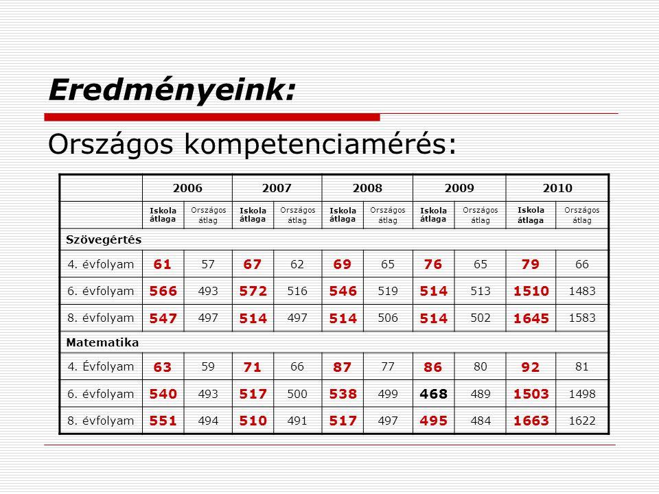 Eredményeink: Országos kompetenciamérés: 61 67 69 76 79 566 572 546