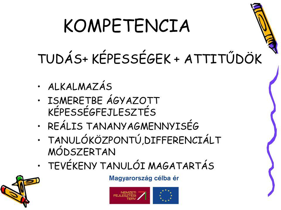 KOMPETENCIA TUDÁS+ KÉPESSÉGEK + ATTITŰDÖK ALKALMAZÁS