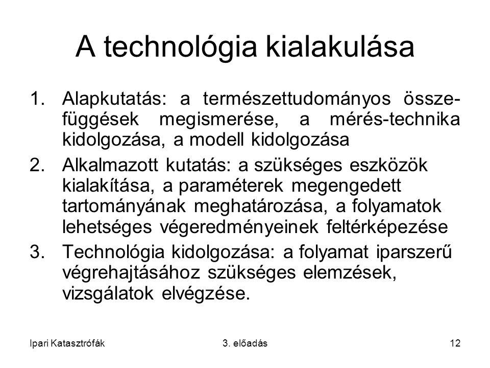 A technológia kialakulása