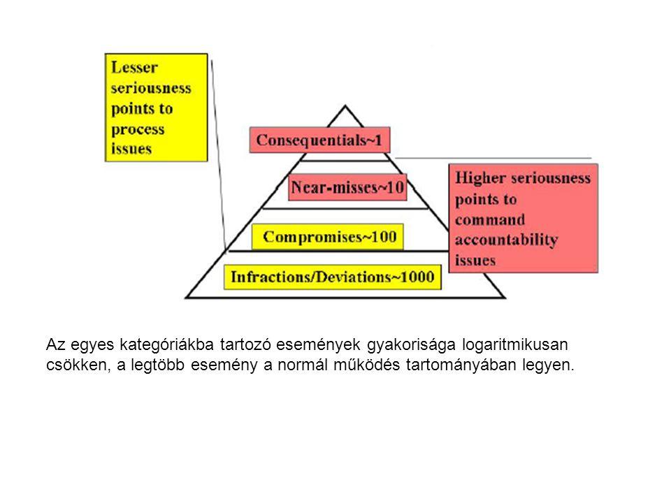 Az egyes kategóriákba tartozó események gyakorisága logaritmikusan csökken, a legtöbb esemény a normál működés tartományában legyen.