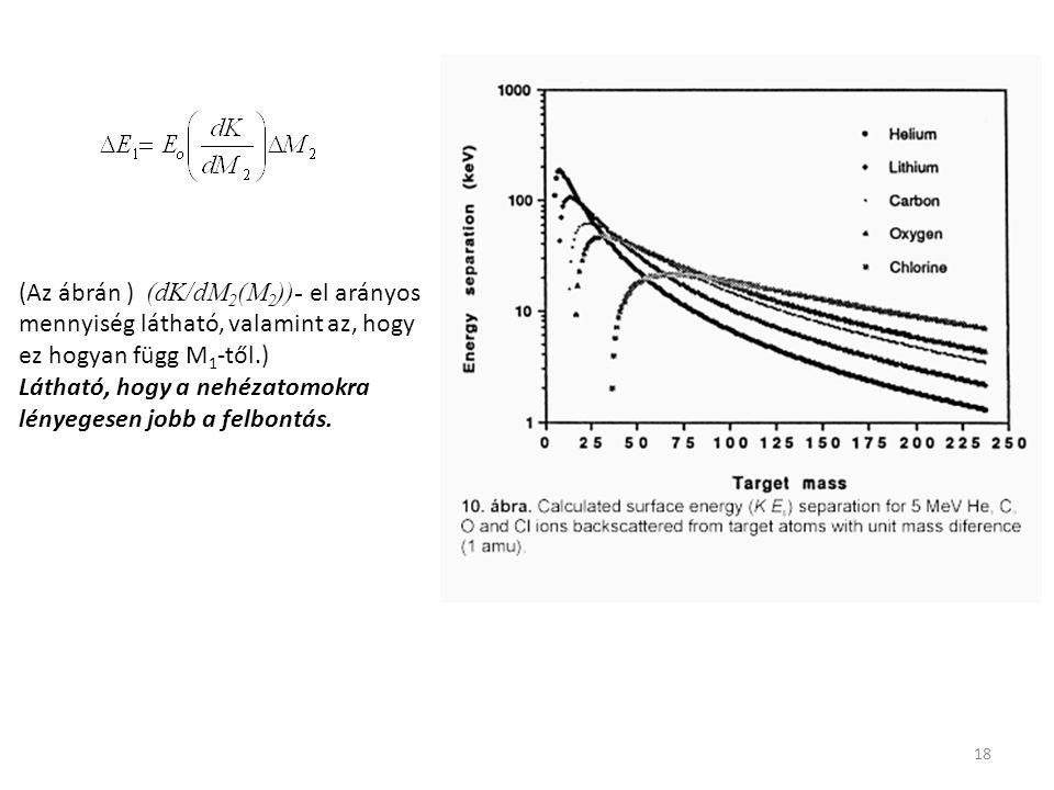 (Az ábrán ) (dK/dM2(M2))- el arányos mennyiség látható, valamint az, hogy ez hogyan függ M1-től.)