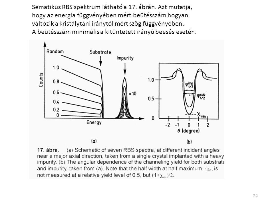 Sematikus RBS spektrum látható a 17. ábrán