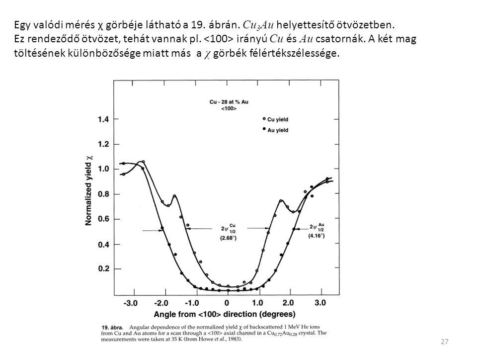 Egy valódi mérés χ görbéje látható a 19. ábrán