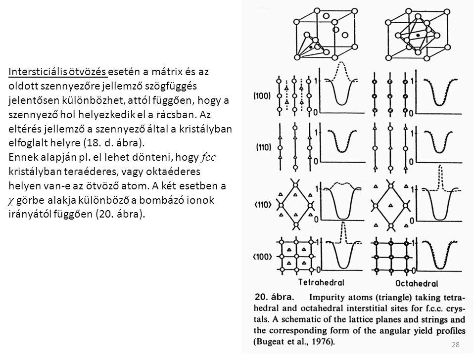 Intersticiális ötvözés esetén a mátrix és az oldott szennyezőre jellemző szögfüggés jelentősen különbözhet, attól függően, hogy a szennyező hol helyezkedik el a rácsban. Az eltérés jellemző a szennyező által a kristályban elfoglalt helyre (18. d. ábra).