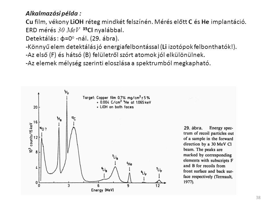 Alkalmazási példa : Cu film, vékony LiOH réteg mindkét felszínén. Mérés előtt C és He implantáció. ERD mérés 30 MeV 35Cl nyalábbal.