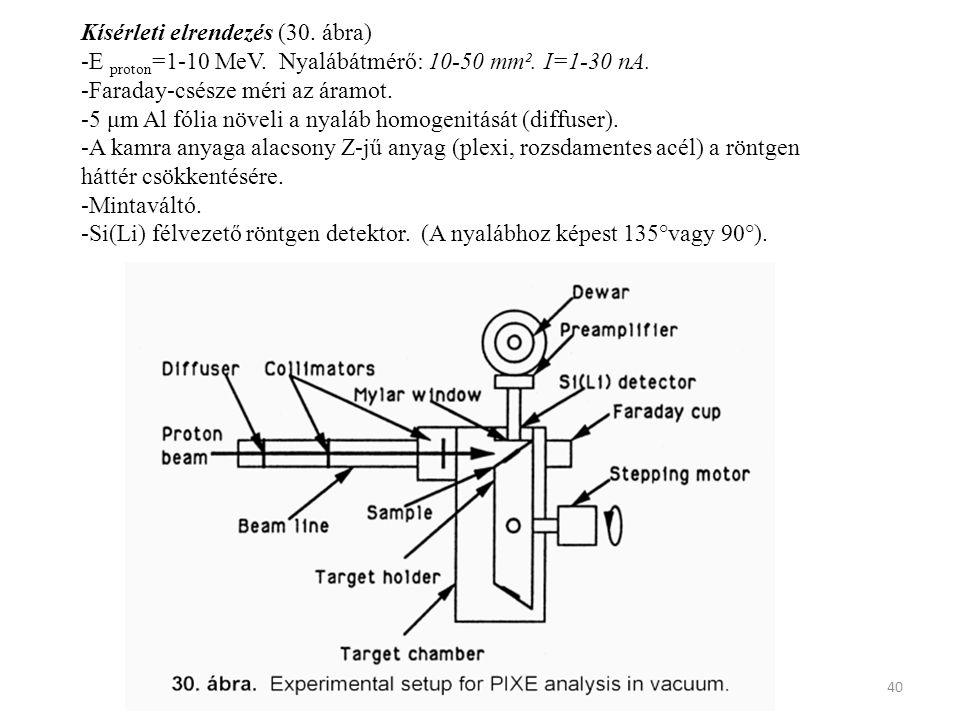 Kísérleti elrendezés (30. ábra)