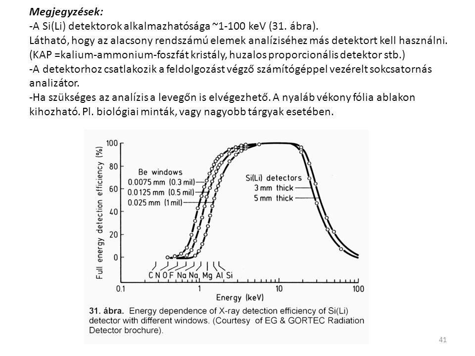 Megjegyzések: -A Si(Li) detektorok alkalmazhatósága ~1-100 keV (31. ábra).