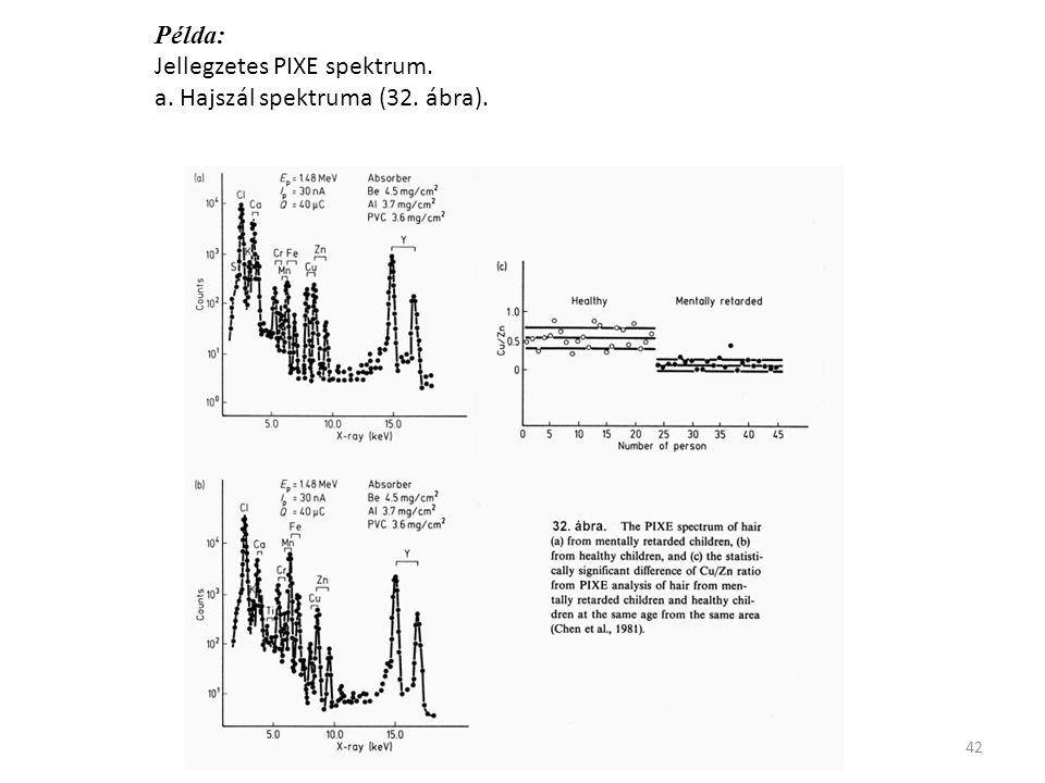 Példa: Jellegzetes PIXE spektrum. a. Hajszál spektruma (32. ábra).