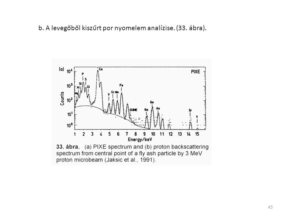 b. A levegőből kiszűrt por nyomelem analízise. (33. ábra).