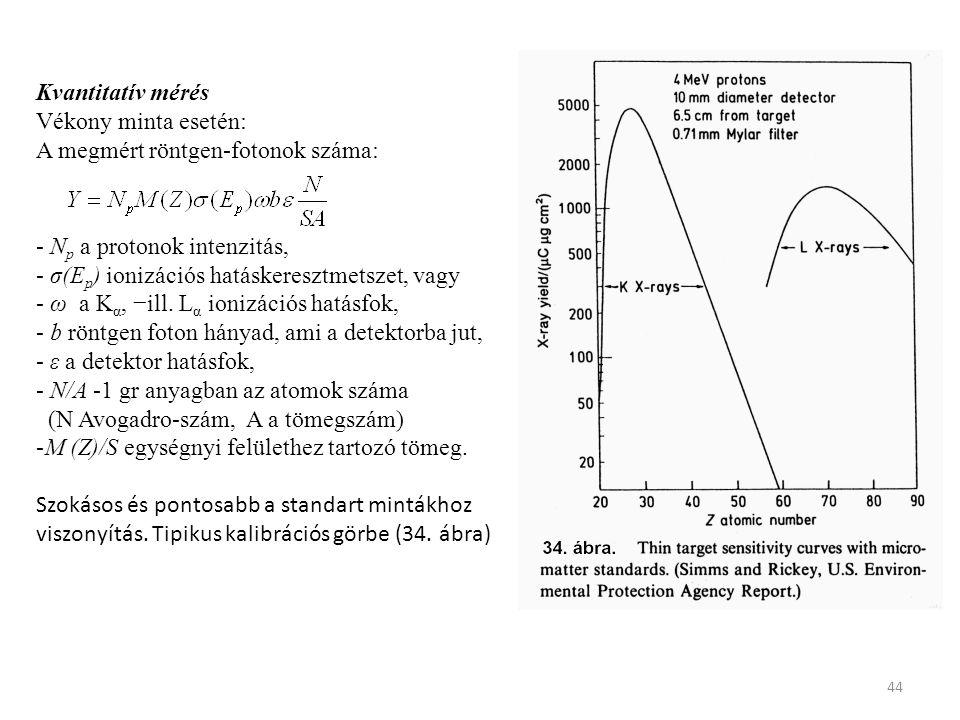 Kvantitatív mérés Vékony minta esetén: A megmért röntgen-fotonok száma: - Np a protonok intenzitás,