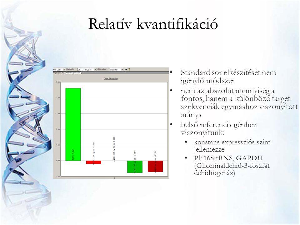 Relatív kvantifikáció