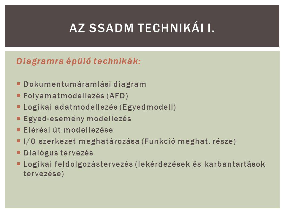 Az SSADM technikái I. Diagramra épülő technikák: