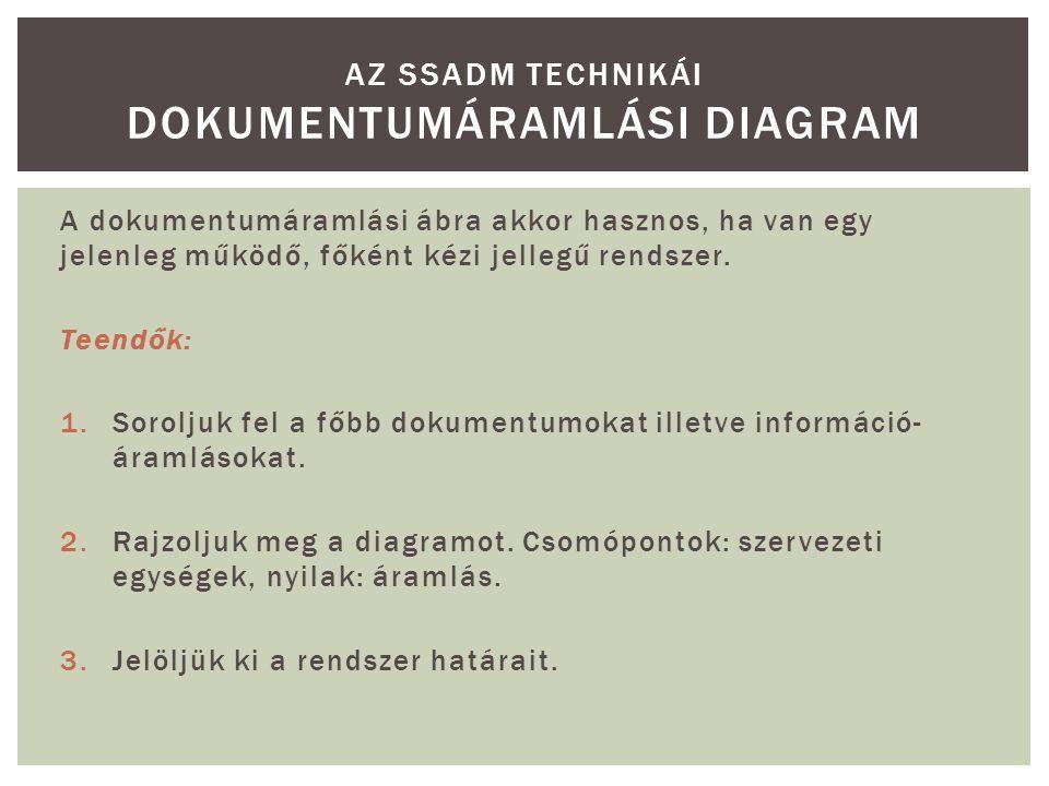 Az SSADM technikái Dokumentumáramlási diagram