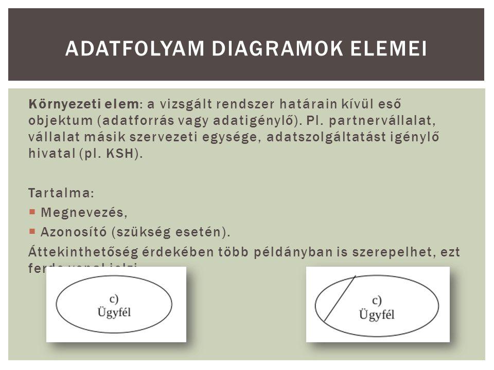Adatfolyam diagramok elemei