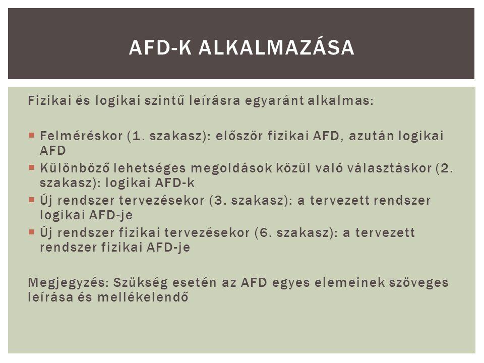 AFD-k alkalmazása Fizikai és logikai szintű leírásra egyaránt alkalmas: Felméréskor (1. szakasz): először fizikai AFD, azután logikai AFD.