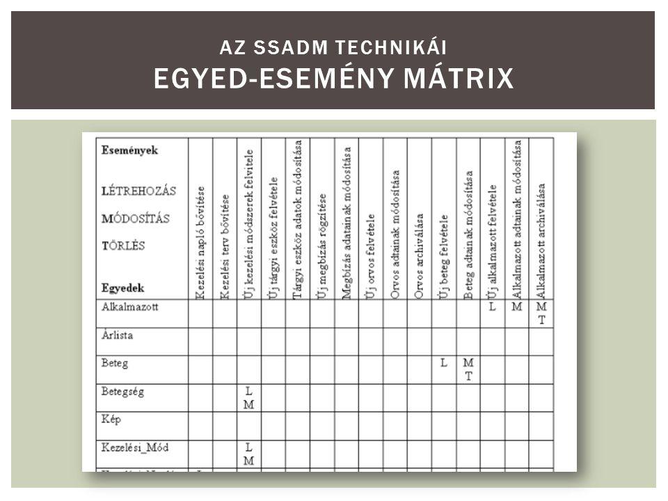 Az SSADM technikái Egyed-esemény mátrix