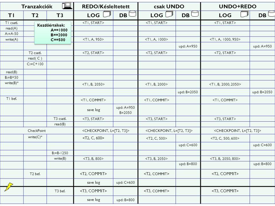 Tranzakciók REDO/Késleltetett csak UNDO UNDO+REDO T1 T2 T3 LOG DB