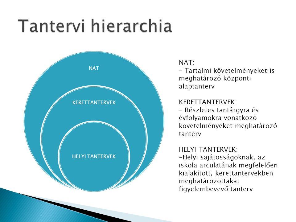 Tantervi hierarchia NAT: